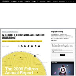 Infographic of the Day: Nicholas Felton's 2009 Annual Report