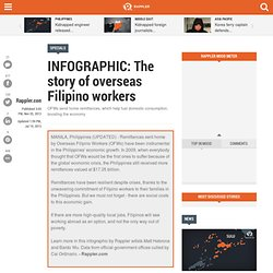 INFOGRAPHIC: The story of overseas Filipino workers