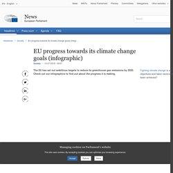 EU progress towards its climate change goals (infographic)