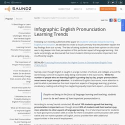 Infographic: English Pronunciation Learning Trends