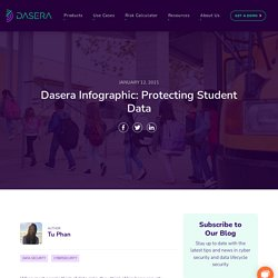 Protecting Student Data by Dasera Infographic