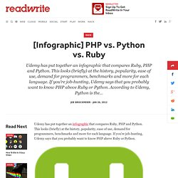 [Infographic] PHP vs. Python vs. Ruby