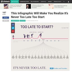 This Infographic Will Make You Realize It's Never Too Late To Start
