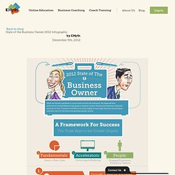 State of the Business Owner 2012 Infographic - EMyth - Business Coaching Reimagined