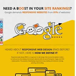 Infographic: Google demands Responsive websites for better site rankings!