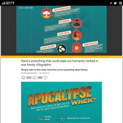 Here's everything that could wipe out humanity ranked in one handy infographic