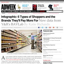 Infographic: 6 Types of Shoppers and the Brands They'll Pay More For