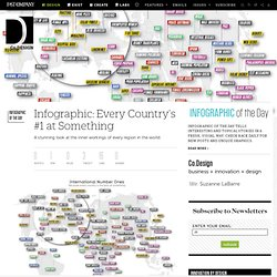 Infographic: Every Country's #1 at Something