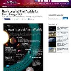 Planets Large and Small Populate Our Galaxy (Infographic) | NASA's Kepler Planet-Hunting Spacecraft | Search for Earth-like Alien Planets