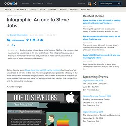 Infographic: An ode to Steve Jobs — Apple News, Tips and Reviews