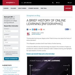 Infographic - A Brief History of Online Learning