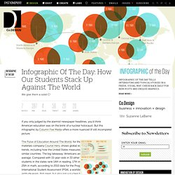 Infographic Of The Day: How Our Students Stack Up Against The World