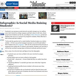 Infographic: Is Social Media Ruining Students? - Nicholas Jackson - Technology