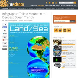 Infographic: Tallest Mountain to Deepest Ocean Trench