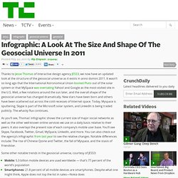 Infographic: A Look At The Size And Shape Of The Geosocial Universe In 2011