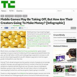 Mobile Games May Be Taking Off, But How Are Their Creators Going To Make Money? [Infographic]