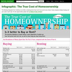 * Infographic: The True Cost of Homeownership