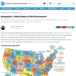 Infographic: United States of the Environment