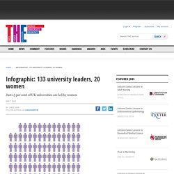 Infographic: 133 university leaders, 20 women
