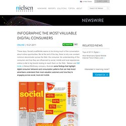 Infographic: The Most Valuable Digital Consumers