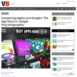 Comparing Apples and Googles: The App Store vs. Google Play (infographic)