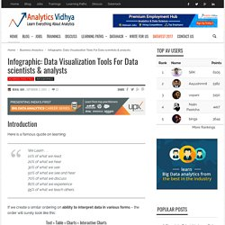 Infographic: Data Visualization Tools For Data scientists & analysts
