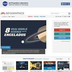 Jet Propulsion Laboratory - Infographics