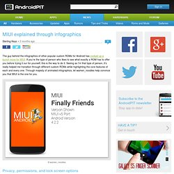 MIUI explained through infographics