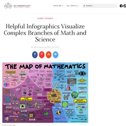 Science Infographics Breakdown STEM Subjects as Visual Maps