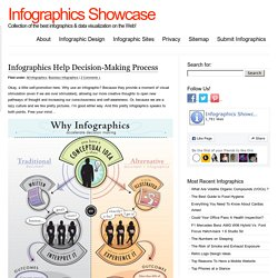 Infographics Help Decision-Making Process
