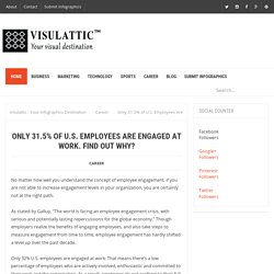 Only 31.5% of U.S. Employees Are Engaged at Work. Find Out Why?