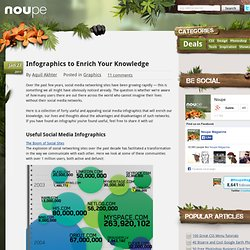 Infographics to Enrich Your Knowledge - Noupe Design Blog