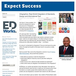 Infographics: Real World Integration of Standards, Design and Informational Text | Expect Success