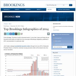 Top Brookings Infographics of 2014