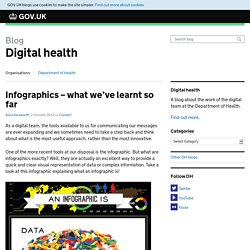 Infographics – what we've learnt so far