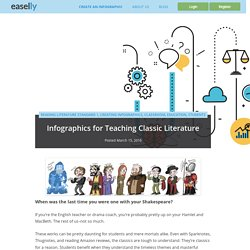 Infographics for Teaching Classic Literature - Create Amazing Infographics Easel.ly!