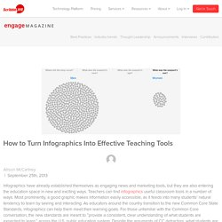 How to Turn Infographics Into Effective Teaching Tools - ScribbleLive - Your Content Marketing Software
