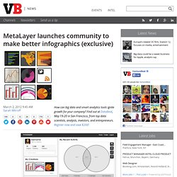 MetaLayer launches community to make better infographics (exclusive)