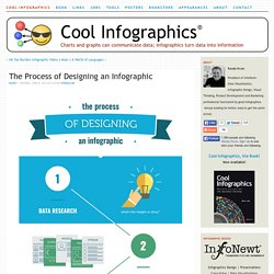 The Process of Designing anInfographic