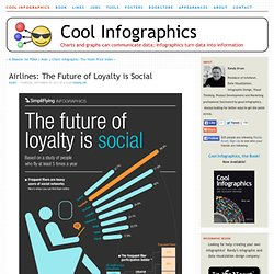 Airlines: The Future of Loyalty is Social
