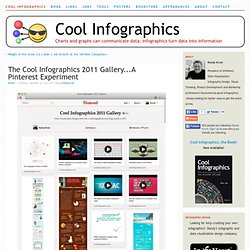 The Cool Infographics 2011 Gallery...A Pinterest Experiment