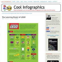 The Learning Power of LEGO