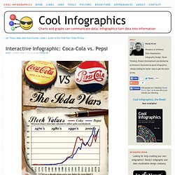Interactive Infographic: Coca-Cola vs. Pepsi