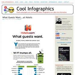Cool Infographics - Cool Infographics