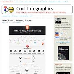 HTML5: Past, Present,Future