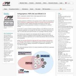 Infographics: PDF/UA and WCAG 2.0