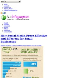 How Social Media Prove Effective Growth for Small Business