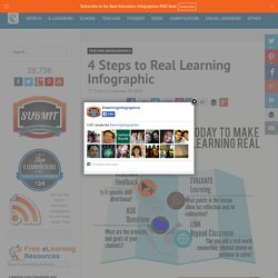 4 Steps to Real Learning Infographic