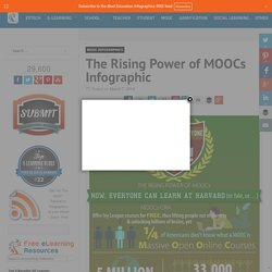 The Rising Power of MOOCs Infographic