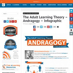 The Adult Learning Theory - Andragogy - Infographic
